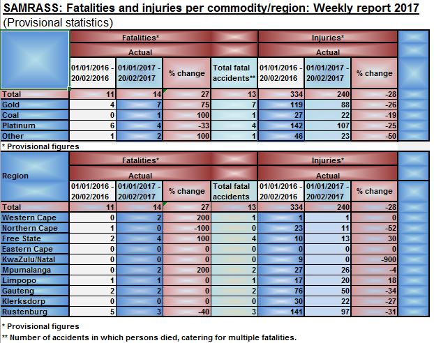Latest report on Fatalities and Injuries